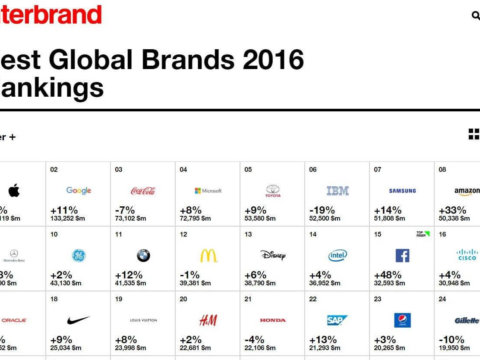 My thought about this Best Global Brands 2016 report by Interbrand