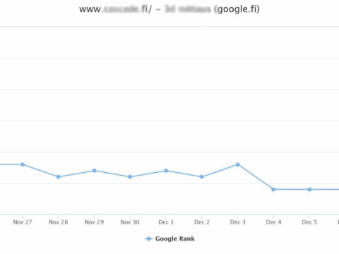 Result of my recent SEO project